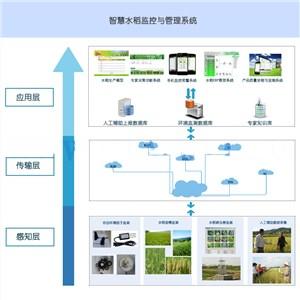 湖北农科院智慧水稻监控与管理系统